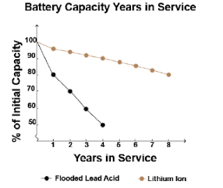 Lithium Ion battery capacity vs years in service