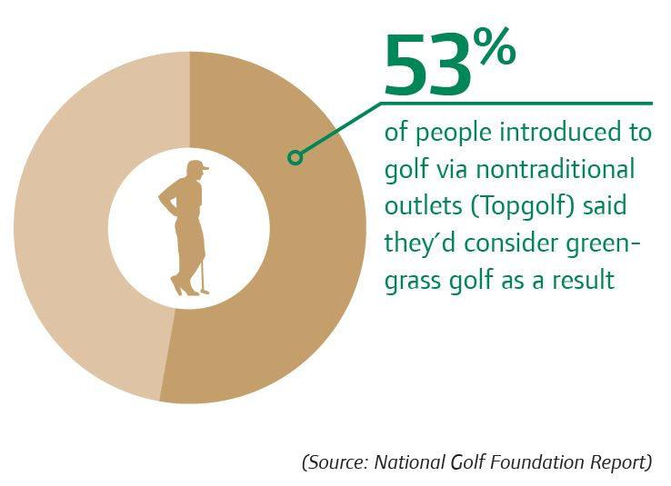 Golf Industry Statistic 53 of Top golfers will consider traditional golf