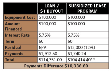 Loan and Lease Comparison Table
