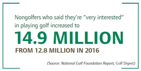 Statistics on Golf Game Interest