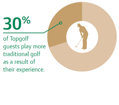 Topgolf guests play more traditional golf